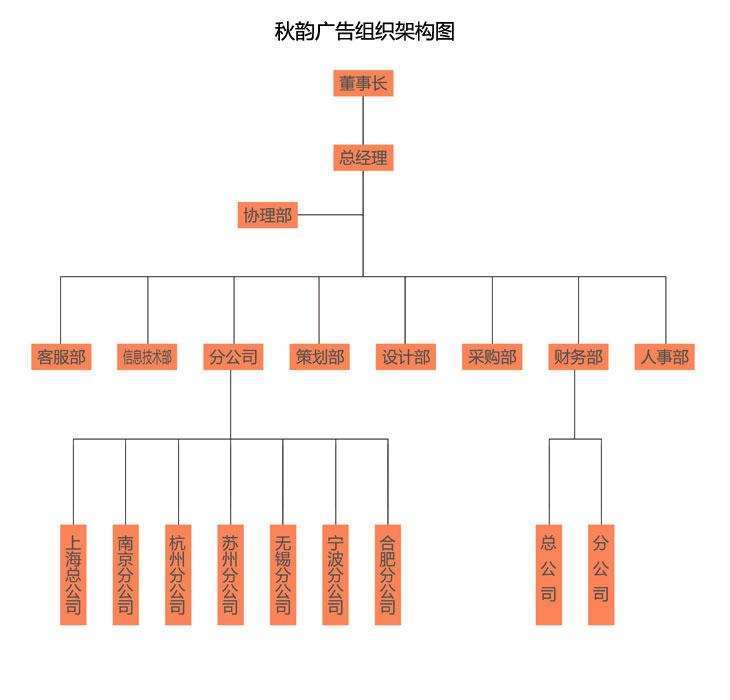 秋韵组织架构图